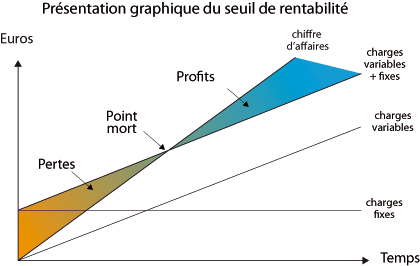 Le Calcul Du Seuil De Rentabilite La Viabilite Economique Du Projet